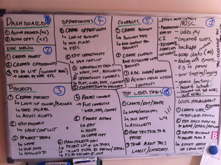 Brainstorming session of things left to do for a project management app